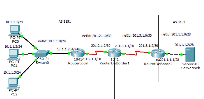 Simulación Packet Tracer De Red Corporativa OSPF, BGP,Enrutamiento estático y Server WEB