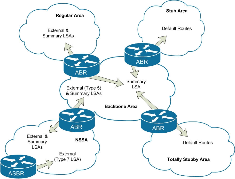 ospf-advanced-areas-diagram2