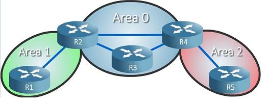 Configuración de OSPF con IPV4 e IPV6 para IOS CISCO XR parte 1