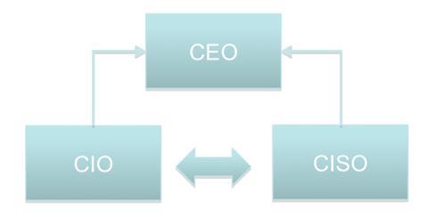 CIO + CISO = El futuro de las organizaciones.