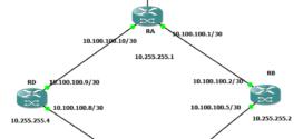 Enrutamiento OSPF con Mikrotik